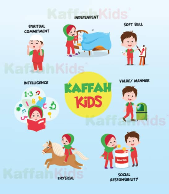 Introduction to 'Kaffah Kids' Kindergarten